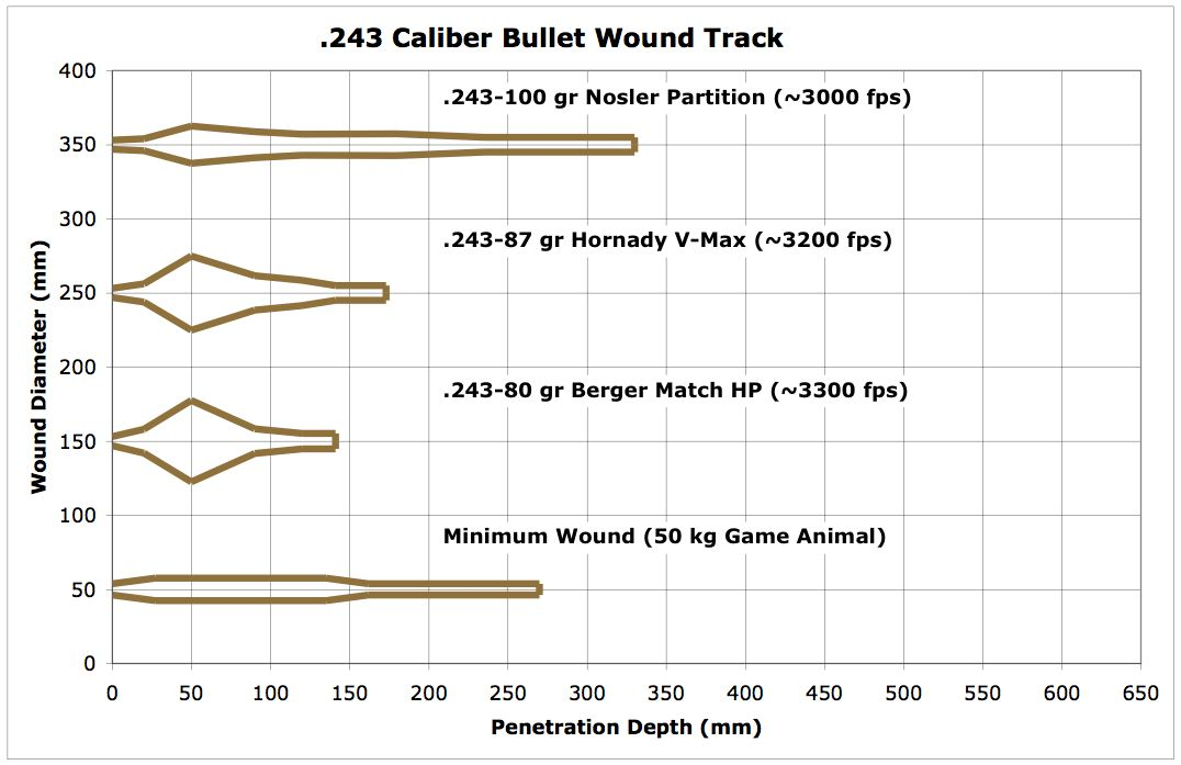 Ballistic penetration data